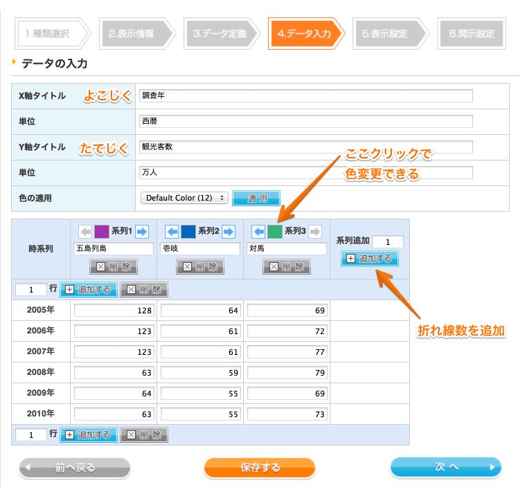 グラフ編集 - 長崎県しまの観光客数 : ファクトチャート 2013-05-14 14-35-43